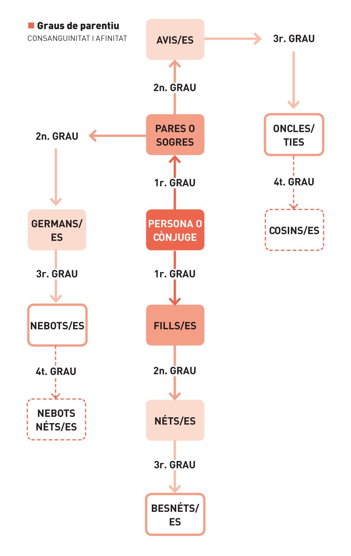 Els graus del parentiu